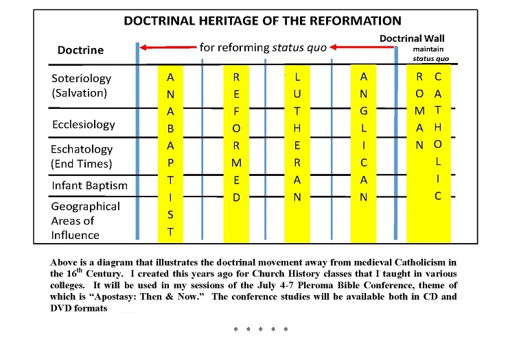 Doctrinal Heritage of the Reformation chart
